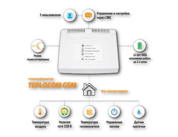 Теплоинформатор Teplocom - схема контроля