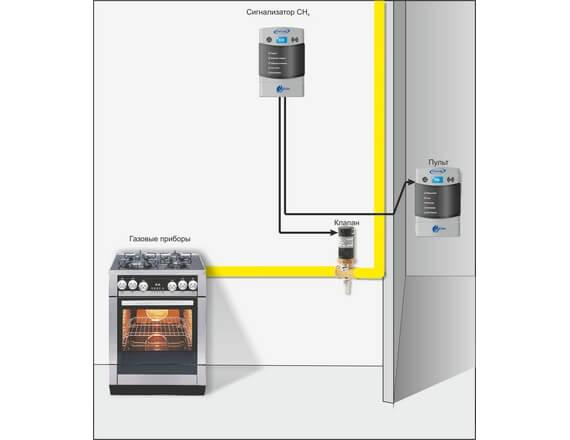 Система автоматического контроля загазованности бытовая САКЗ-МК - схема установки